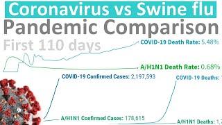 Coronavirus vs Swine Flu (A/H1N1 2009) Pandemic Comparison – first 110 days
