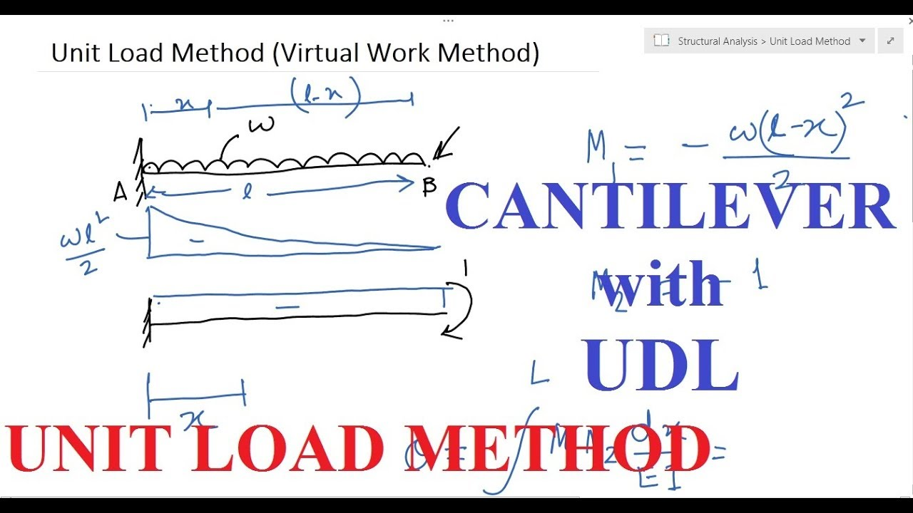 Unit Load Method   Cantilever Beam with Udl   Slope and Deflection    Example 1