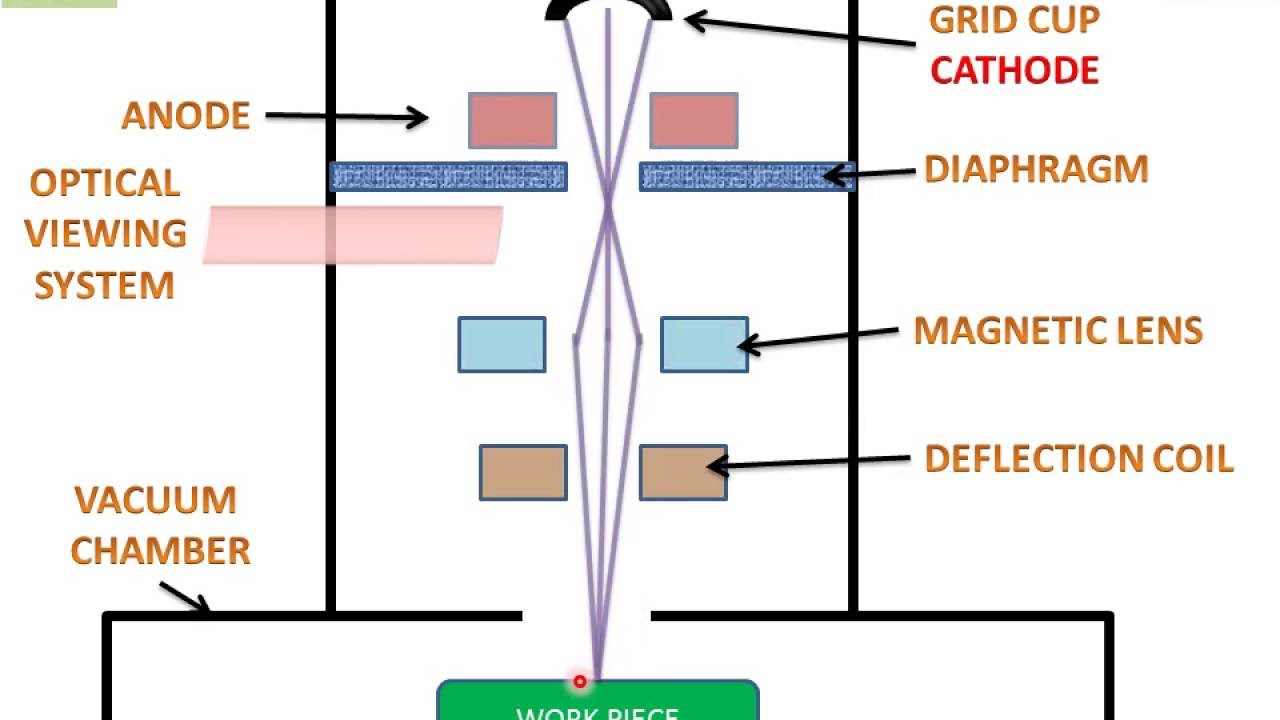 hight resolution of electron beam machining english