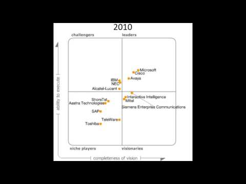 Gartner Magic Quadrant For Unified Communications 2006-2004