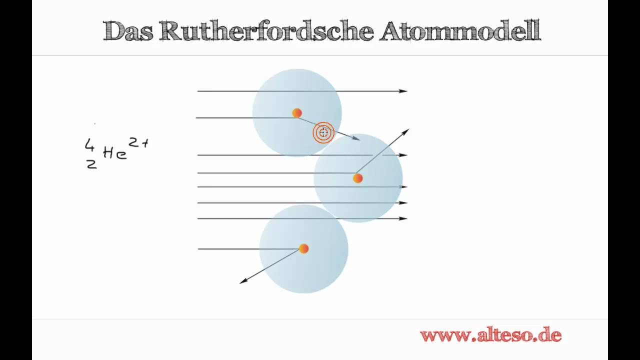 Das Rutherfordsche Atommodell - YouTube