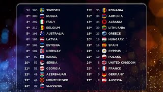 Евровидение 2015. Результаты голосования. ТОП-27