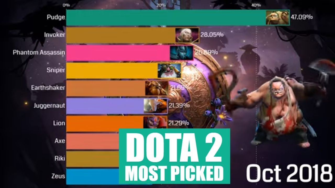 Top 10 Most Popular Heroes Comparison 2018 2020 Dota 2 Youtube