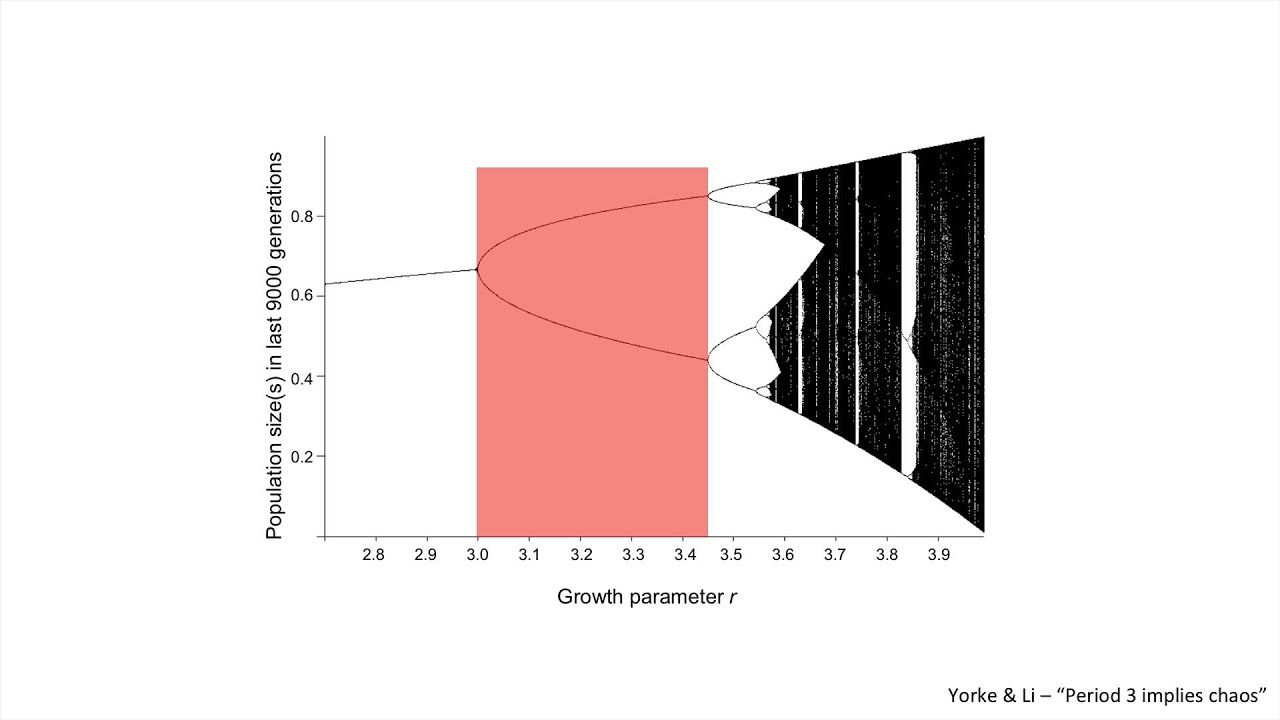 Deterministic chaos and bifurcation diagrams in r youtube deterministic chaos and bifurcation diagrams in r pooptronica