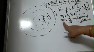 Class 11 Part 2 Bohr's Law Physics