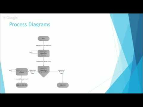 ANZ Coders 2015 - Microservice design patterns for line of business applications