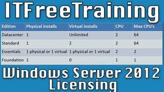 Windows Server 2012 Licensing