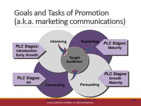 Ch 14: Introduction To Integrated Marketing Communications (IMC)