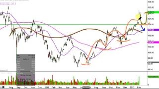 Apple Inc - AAPL Stock Chart Technical Analysis for 02-01-17