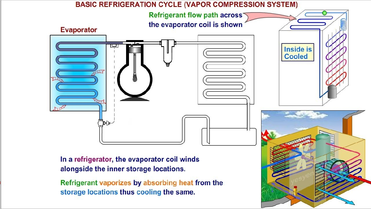 Cooling Unit Animation : Refrigeration cycle explained air conditioner working