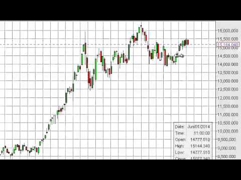 Nikkei Index forecast for the week of July 14, 2014, Technical Analysis