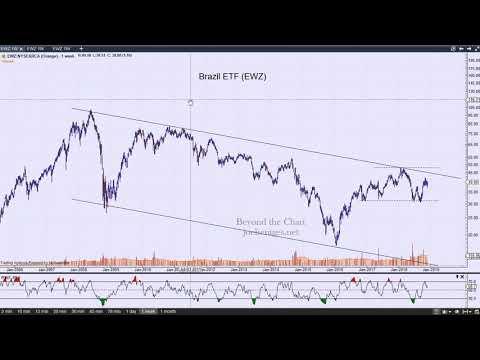 Technical Analysis of Stock Market | Emerging Markets