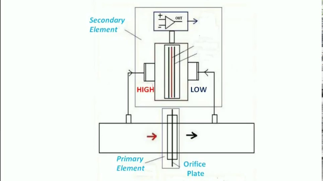 hight resolution of working of differential pressure transmitter