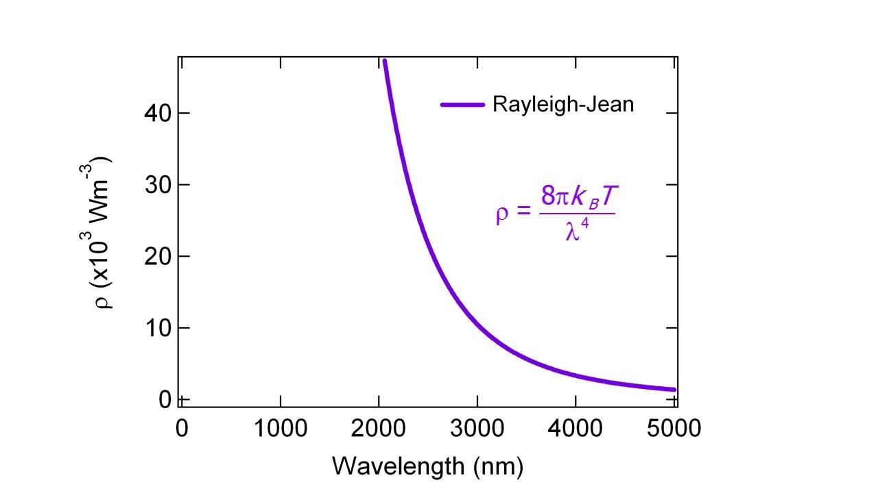 rayleigh jeans