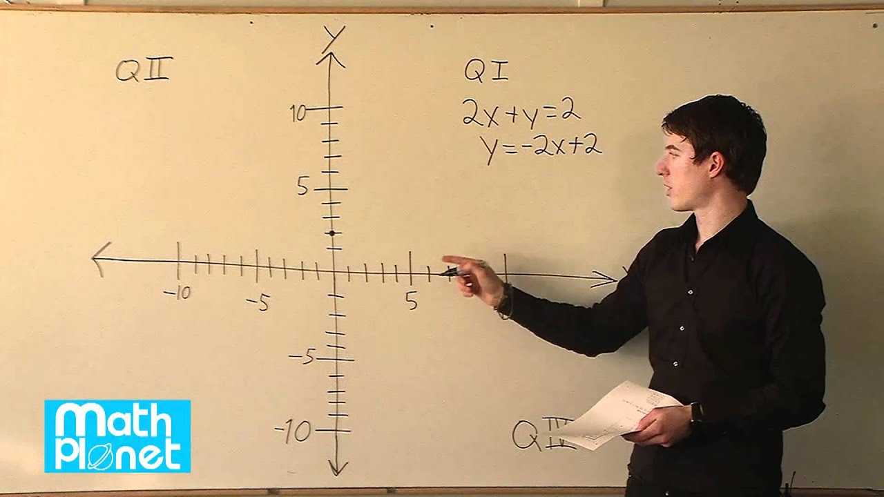 Linear Equations In The Coordinate Plane
