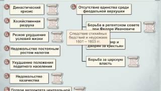 Причины смутного времени(, 2013-02-25T11:12:02.000Z)