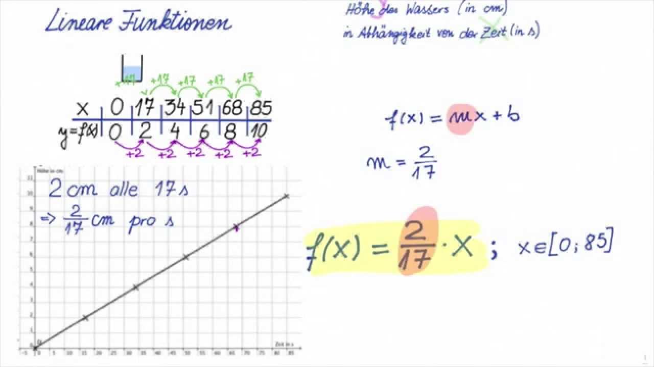 Lineare Funktionen, lineares Wachstum, Einführung mit ...
