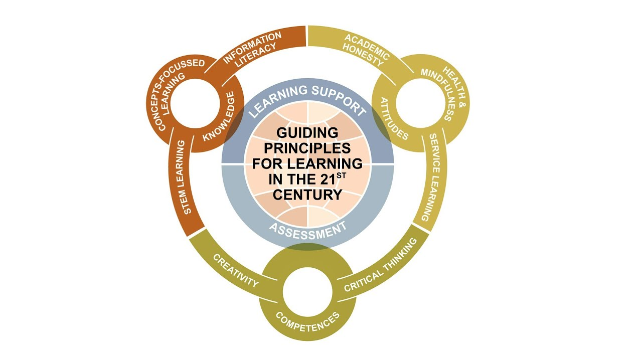 Guiding principles for learning in the 21st century