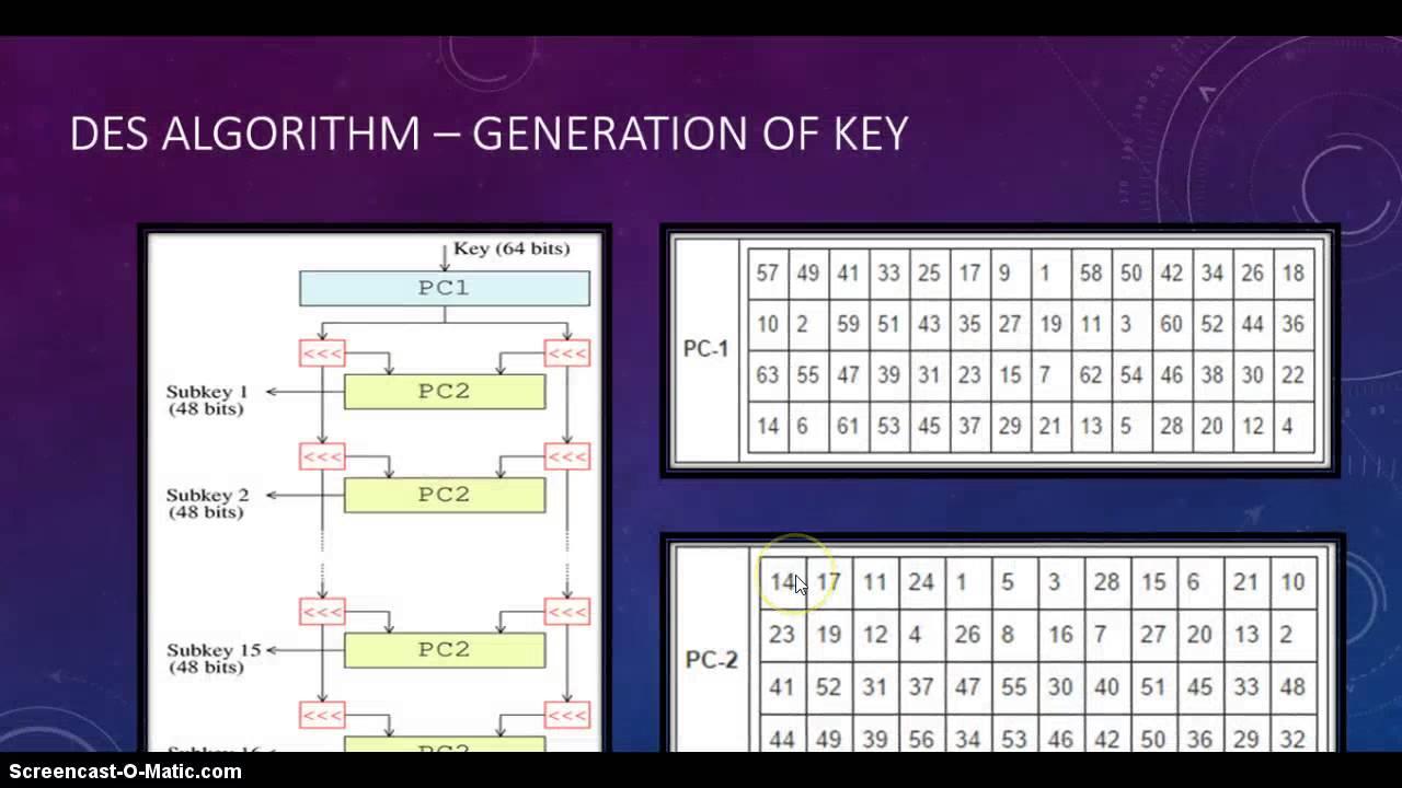 Java des algorithm program journaldev.