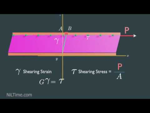 Download Fluid Viscosity And Shear Stresses Animation