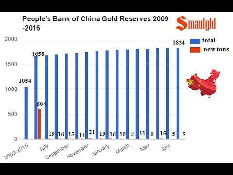 People's Bank of China Slows Gold Acquisition Pace in August