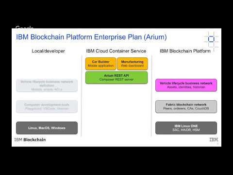 Developing applications on the IBM Blockchain Platform