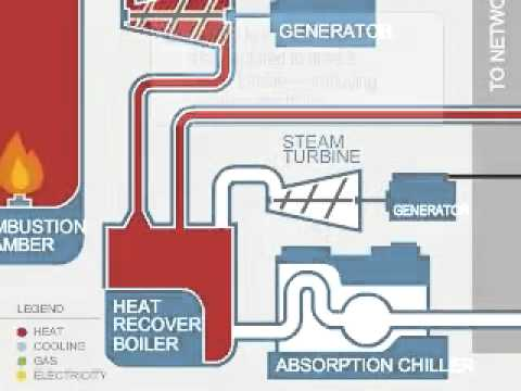 COGENERATION POWER PLANT PDF