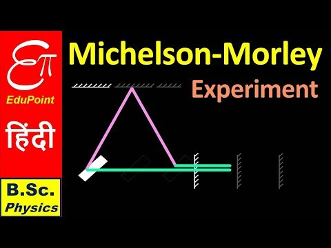 MICHELSON - MORLEY Experiment  ➤ Sp. Relativity Part 2 || in