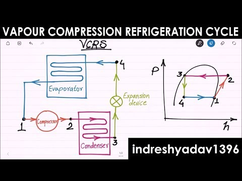 Introduction on Vapour Compression Refrigeration Cycle - RAC