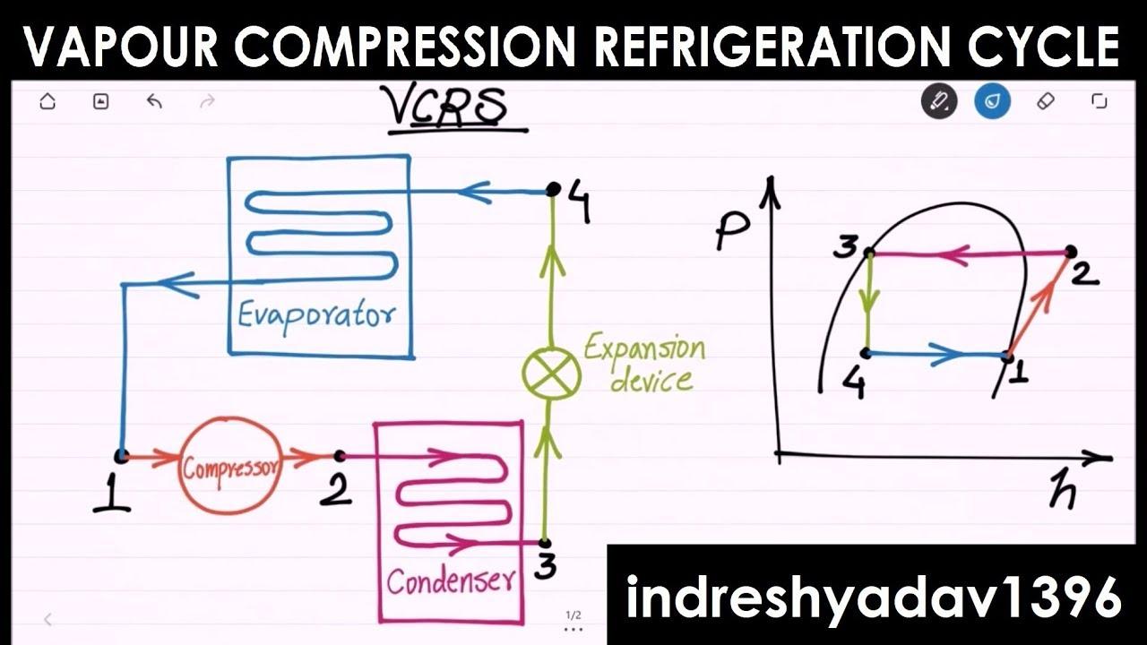 Introduction on vapour compression refrigeration cycle rac youtube introduction on vapour compression refrigeration cycle rac pooptronica