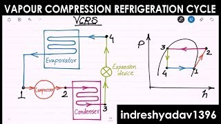 Video Introduction on Vapour Compression Refrigeration Cycle - RAC download MP3, 3GP, MP4, WEBM, AVI, FLV Januari 2018