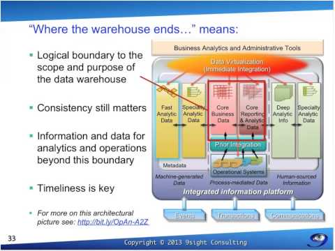 Where the Warehouse Ends -- A New Age of Information Access