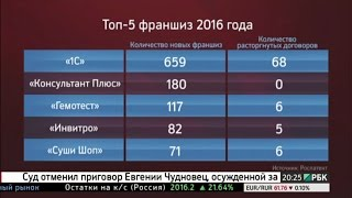 видео Рейтинг автосервисов Москвы