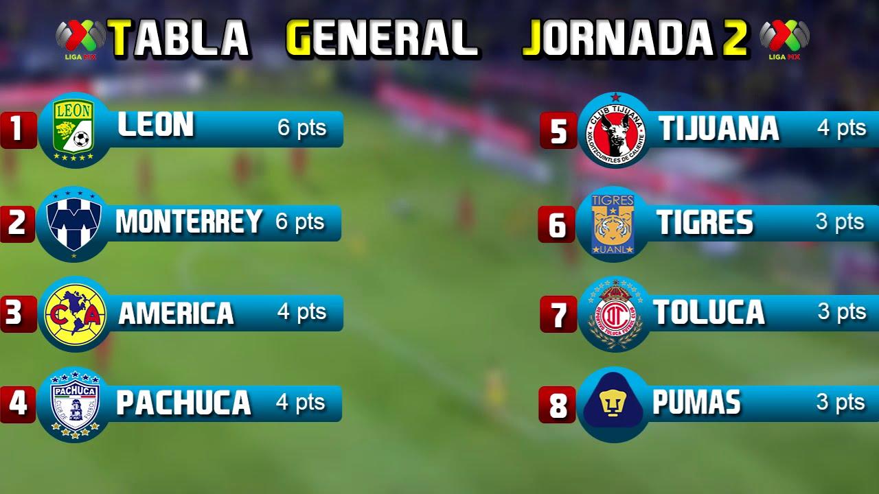 Image Result For Tabla De Goleo Liga Mx