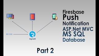 Push notification Using MS Sql-SignalR Asp.net MVC Part 2