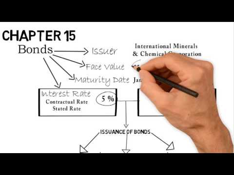 2- Chapter 15: Amortization of premium and discount