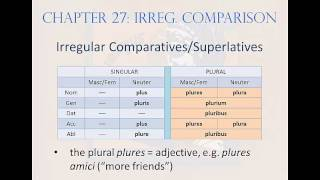 Chapter 27: Special and Irregular Comparison of Adjectives