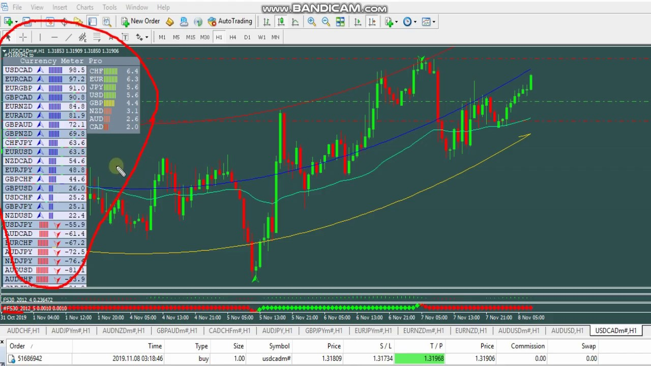Live Trading Usdcad Using Currency Meter And Fs30 Indicator
