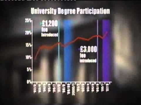 University tuition fees - bbc newsnight