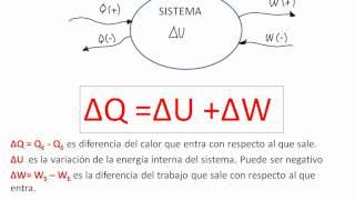 1era Ley de la Termodinamica.