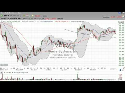 Lets take another look at Veeva Systems (VEEV) (November 28, 2014)
