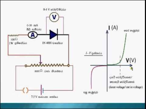 Construction Of The I V Curve A Semiconductor Diode