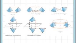 Симметрия в геометрии