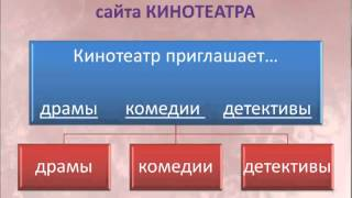 Представление о веб-конструировании