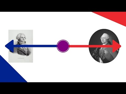 The Political Spectrum, The French Revolution, and The American Diet