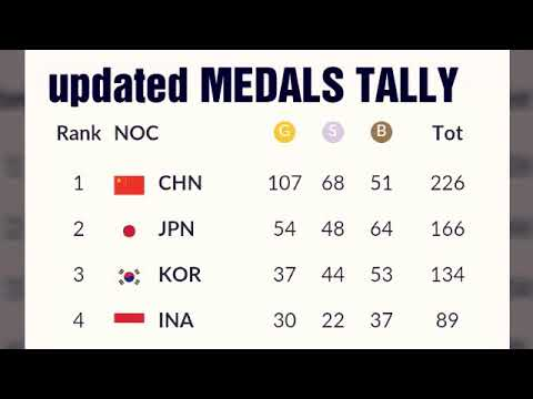 Updated Asian Games 2018 MEDALS Tally ; Malaysia Medals;  India Medals;  Philippines Medals