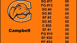 College Hoops 2K7 (PS3) Player Ratings Part 1