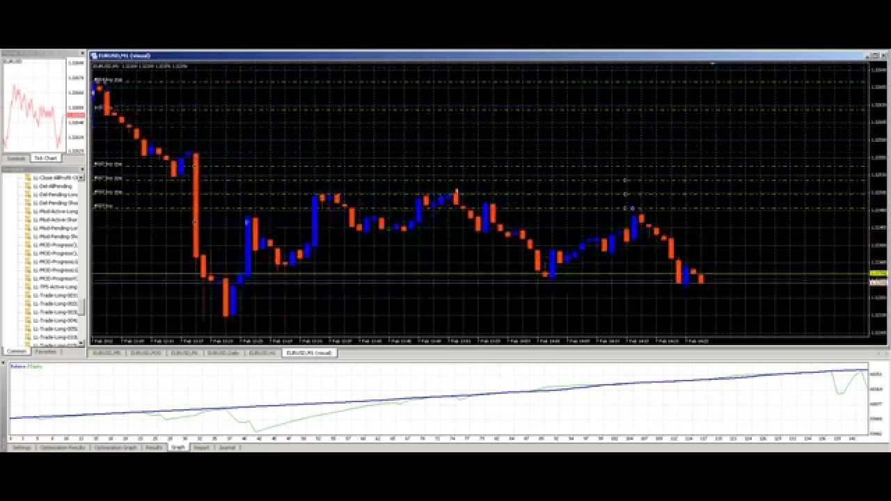 Bot trading forex