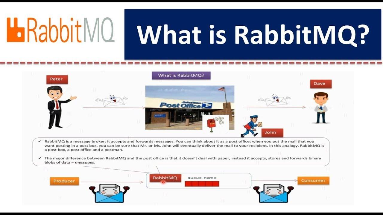 What is RabbitMQ? | RabbitMQ tutorial