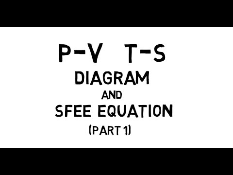 Lec-1 | PV, TS diagram and SFEE equation- PART 1 (HINDI)